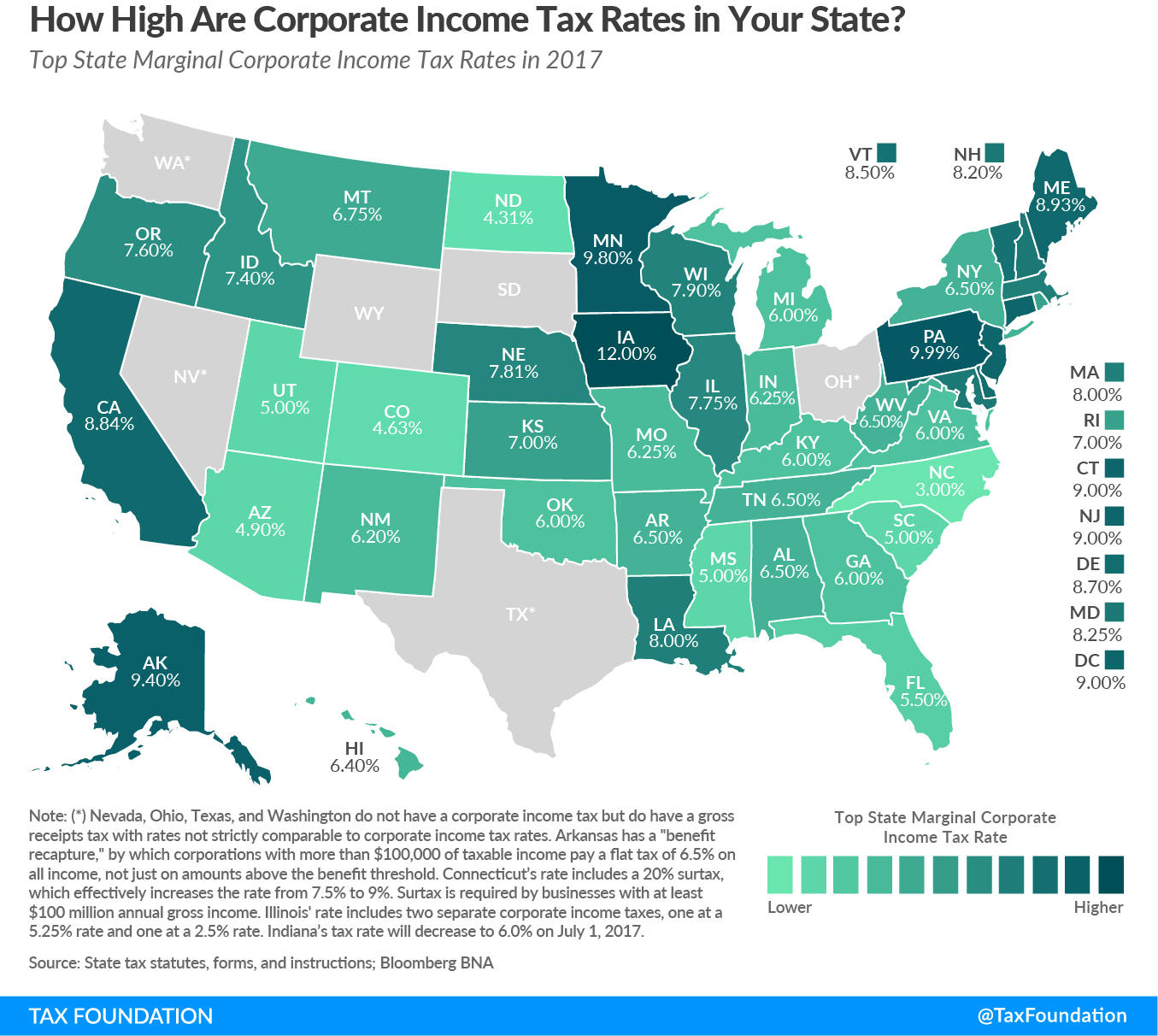 Analysis Finds North Carolina Still Levies Lowest Corporate Income Tax Rate