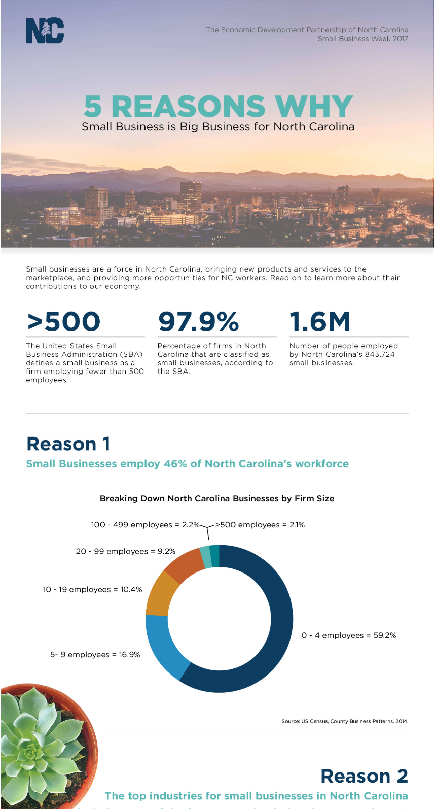 5 Reasons Small Business is Big Business for North Carolina