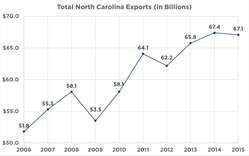 5 Reasons North Carolina is a World Trade Leader