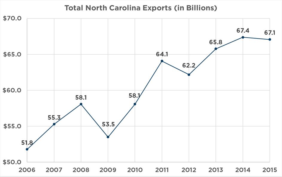 5 Reasons North Carolina is a World Trade Leader