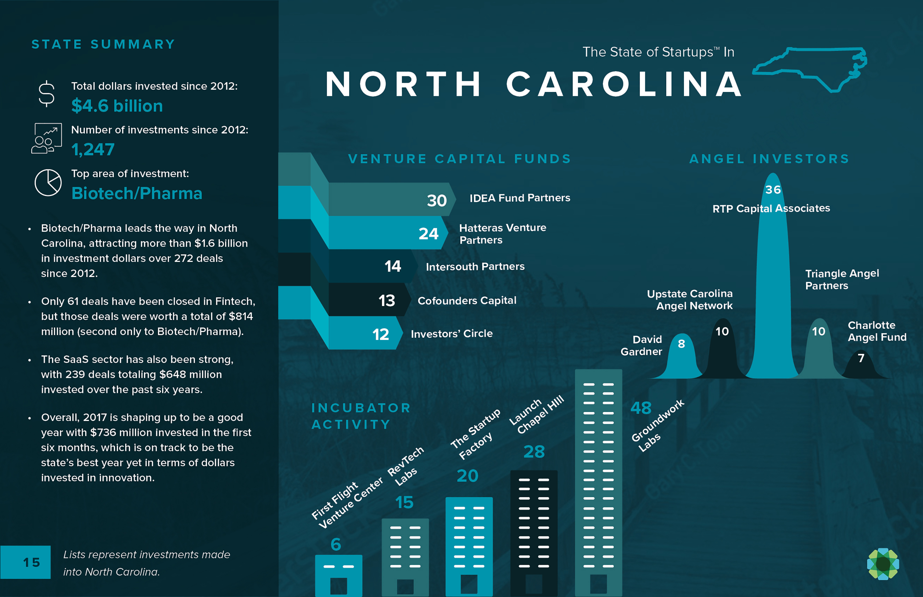 NC Ranks Among Top Southeast States in Startup Funding Deals